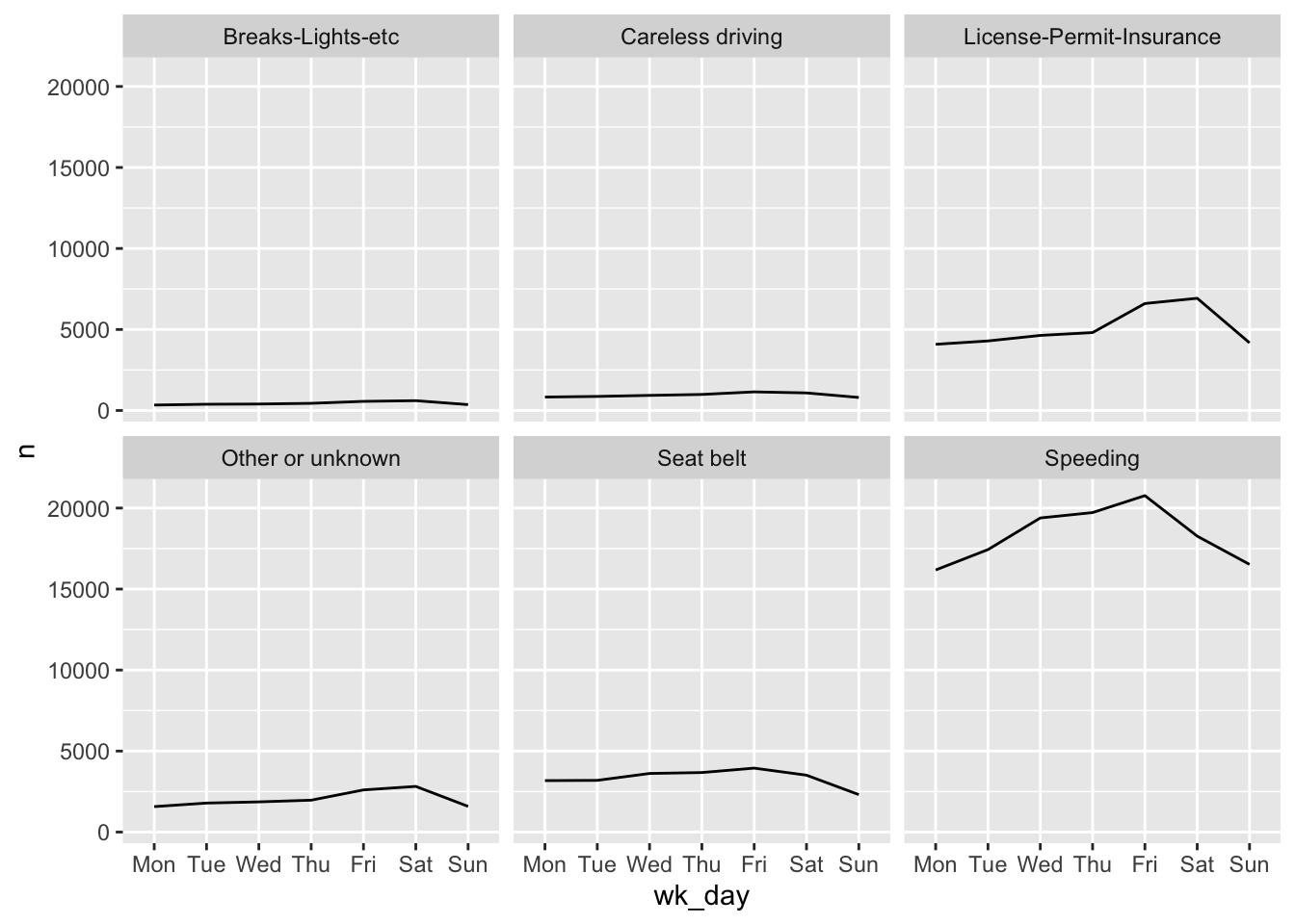 Chapter 1 Data Visualization with ggplot2 | Data