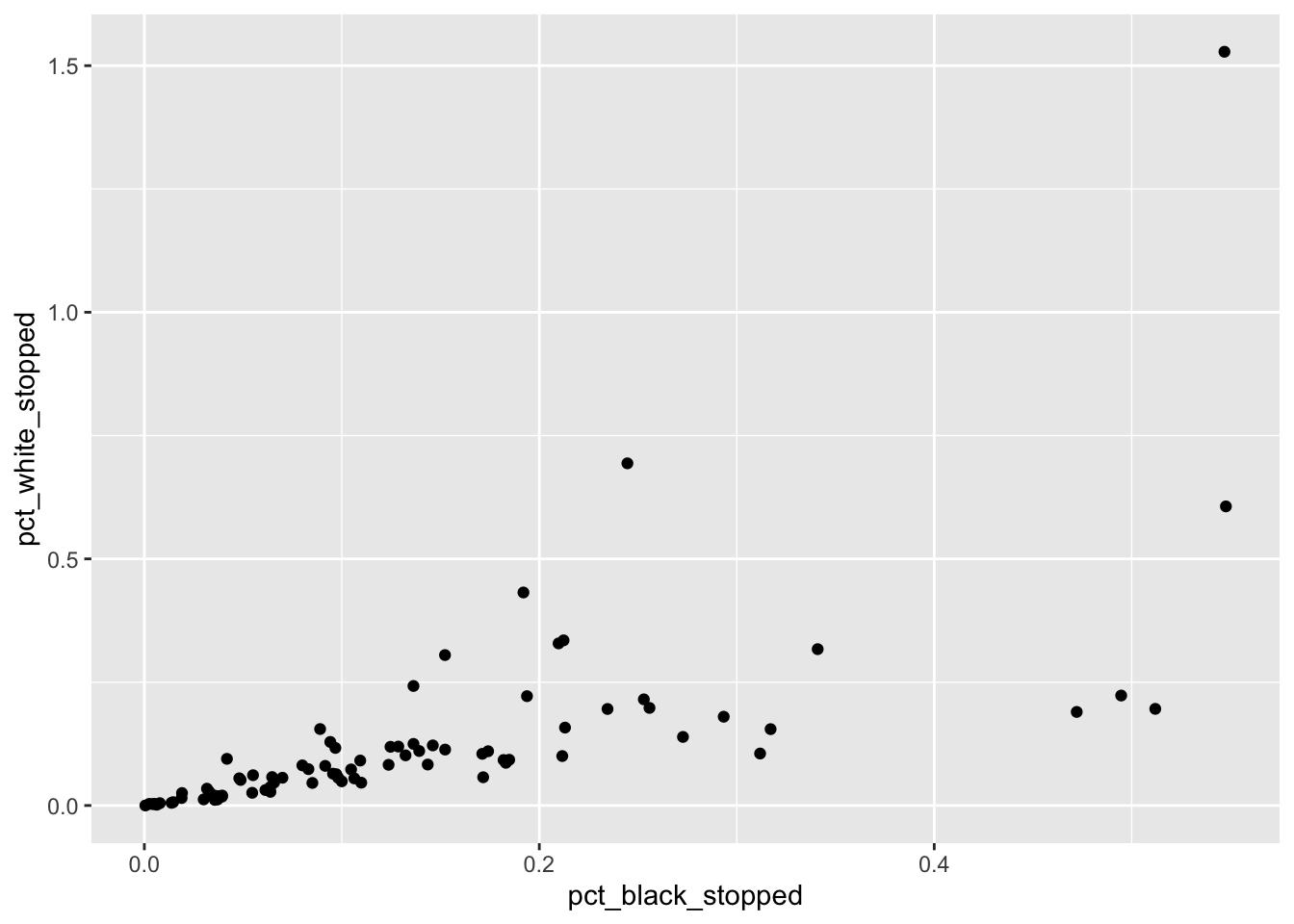 Chapter 1 Data Visualization with ggplot2   Data
