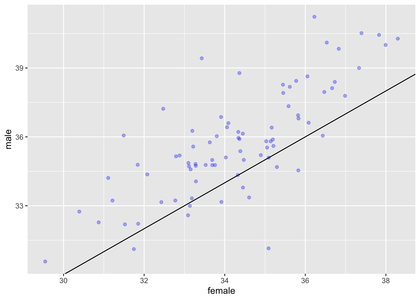 how to add ending value in ggplot