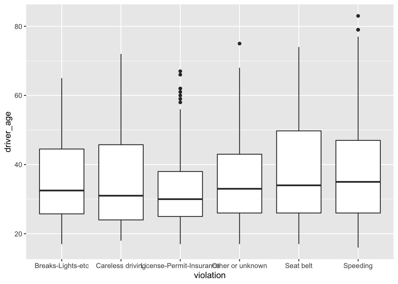 Chapter 3 Data Visualization with ggplot2 | Data Wrangling