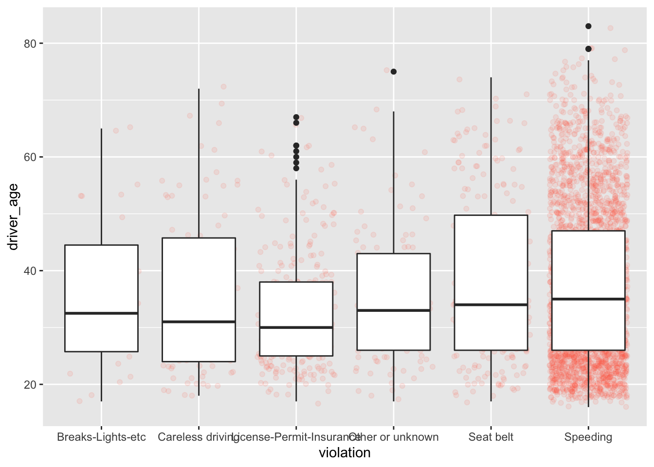 Chapter 3 Data Visualization with ggplot2   Data Wrangling