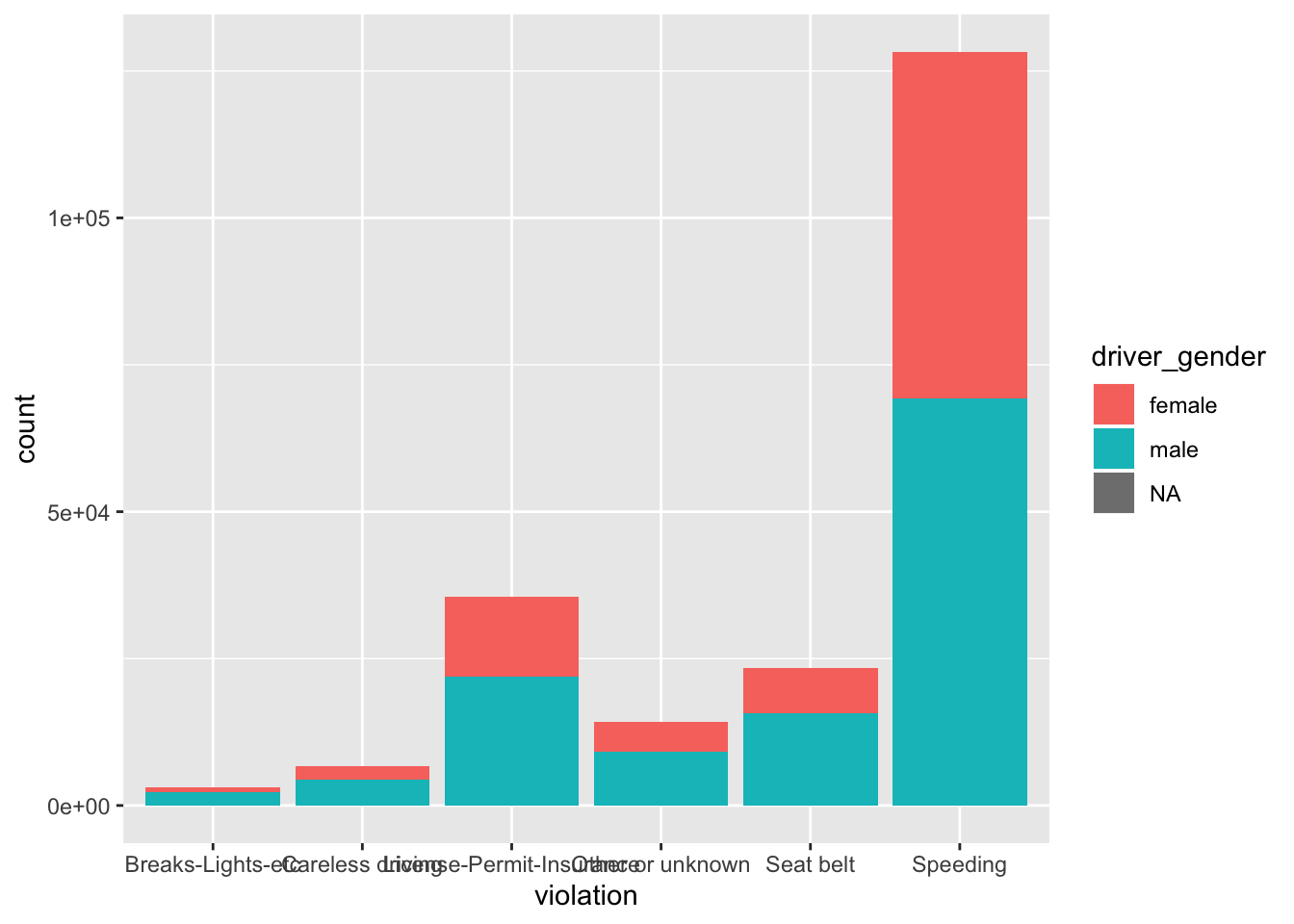 Chapter 3 Data Visualization with ggplot2 | Data Wrangling with R