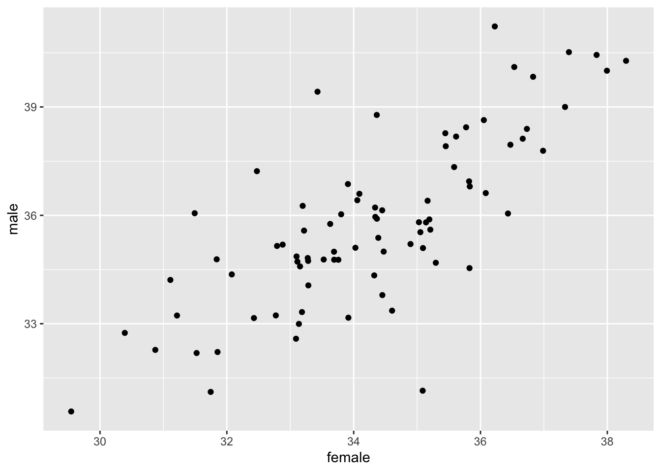 chapter 3 data visualization with ggplot2